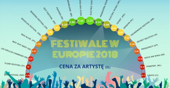 Porównujemy letnie festiwale muzyczne w Europie!