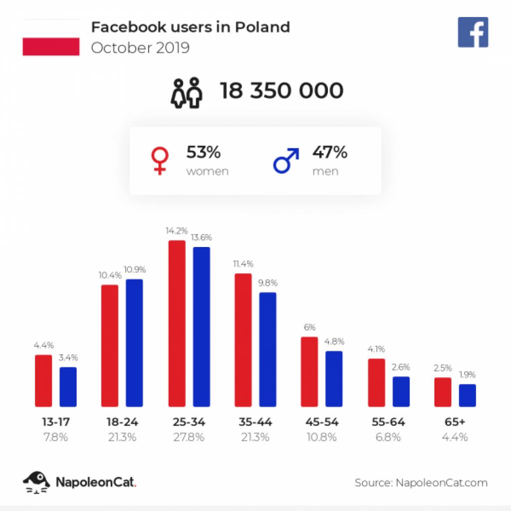 Użytkownicy Fb w Polsce w roku 2019