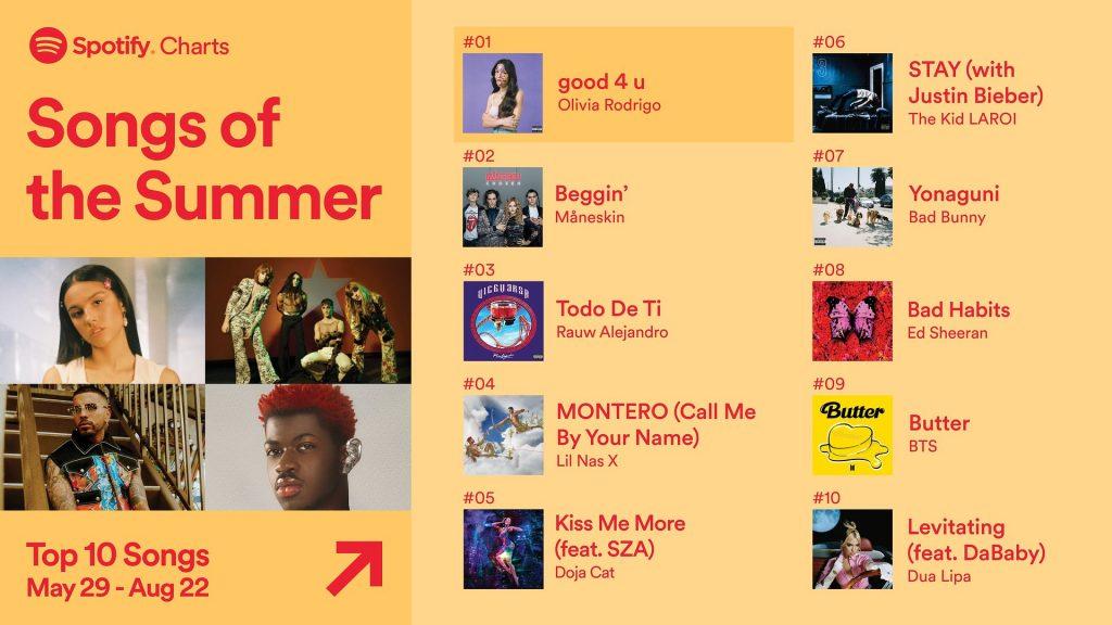 Spotify najpopularniejsze piosenki lato 2021
