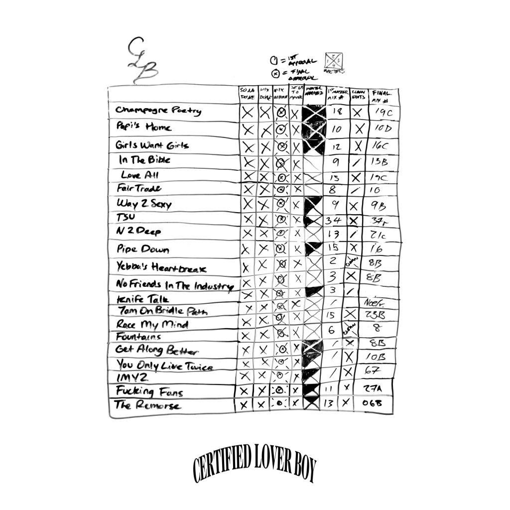Drake Certified Lover Boy tracklista Spotify rekord