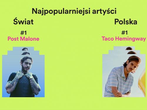 Spotify podsumowuje 2019 rok – sprawdźcie, kogo słuchaliśmy najczęściej